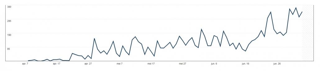 Statistieken Pinterest van eigen pins