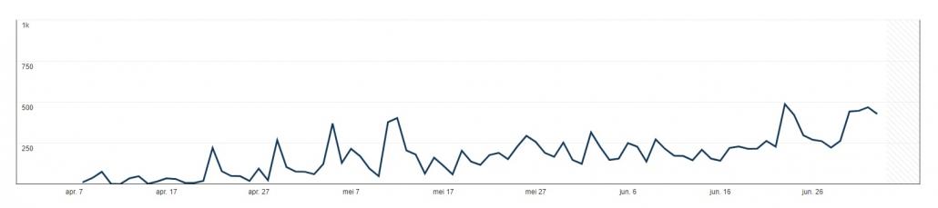Statistieken Pinterest van alle pins